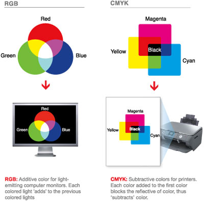 Preparing files RGB vs CMYK